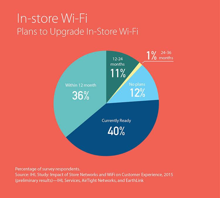 Steeds meer retailers investeren in WiFi voor hun gasten.
