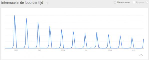 populariteit-sinterklaas