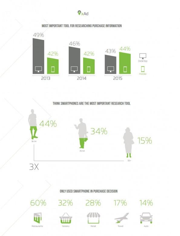 Graphics-onderzoek-mobile-vs-desktop