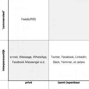 Matrix onderscheid communicatie ingevuld