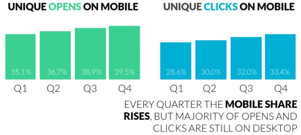 Mobiel_clicks_opens_grafiek