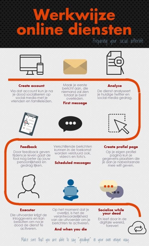 Onlinewerkwijzediensten