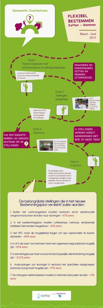 Overbetuwe-infographic-2-344x1024