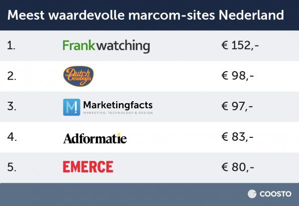 Marcom_NL