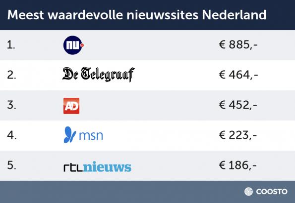 Nieuwssites_NL