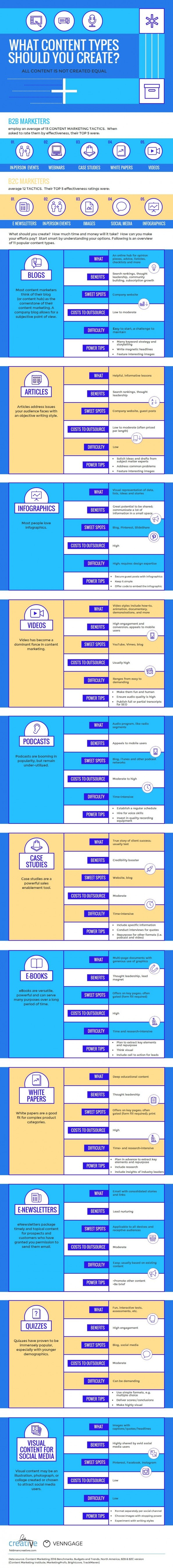 contentcreatie 11 vormen die je kunt inzetten infographic