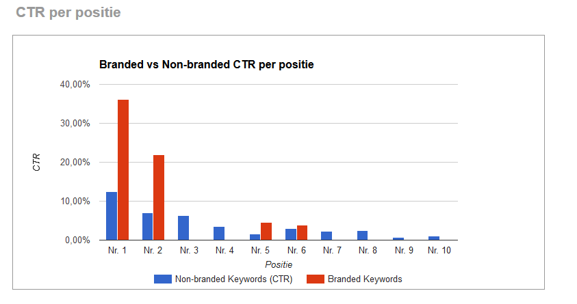 CTR per positie branded vs non-branded