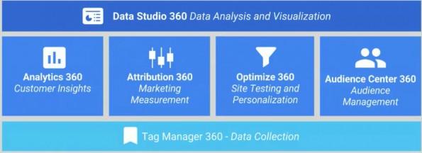 googleanalytics360suite-overview