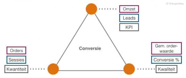 6._Afbeelding_KPI_framework