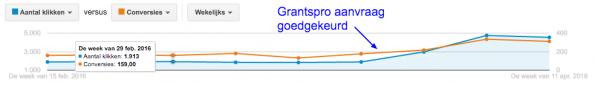 Google Ad Grantspro na goedkeuring aanvraag.