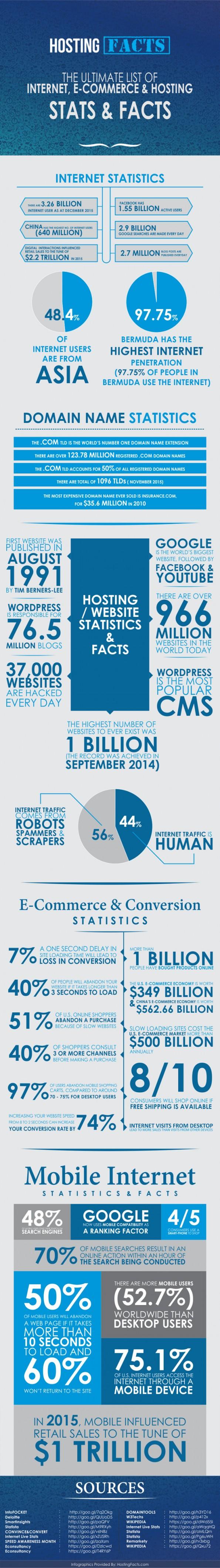 internetgebruik wereldwijd