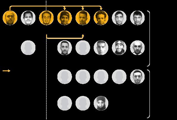 Het netwerk van jihadisten in Brussel en Parijs.
