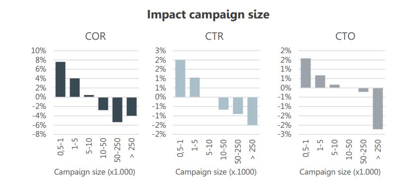 impact campagnegrootte op COR, CTR en CTO