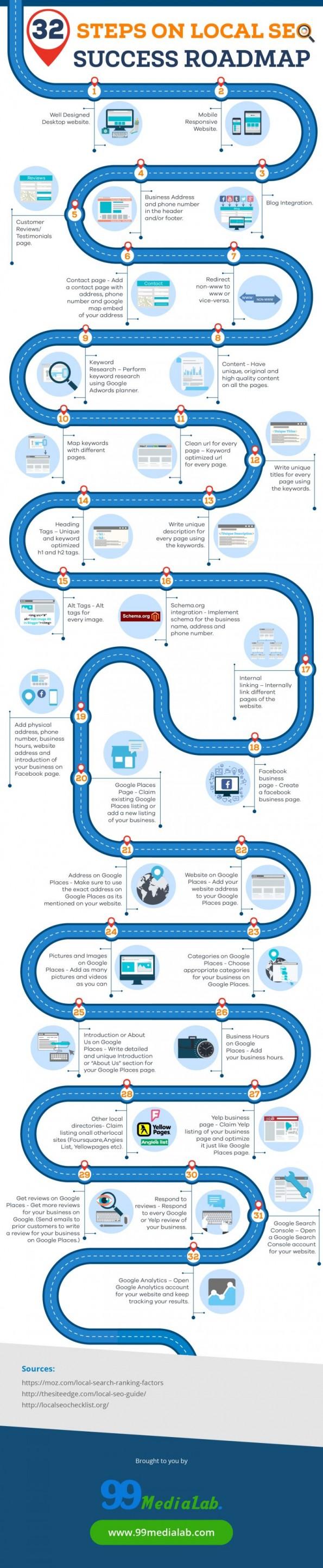 32 stappen om lokaal beter te gevonden te worden infographic