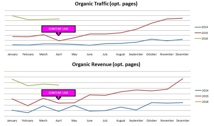 Verkeer en Omzet Organic Verkeer