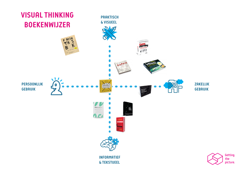 Boekentips visual thinking visueel denken