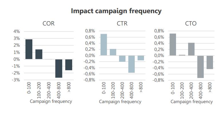 Impact frequentie op COR, CTR en CTO