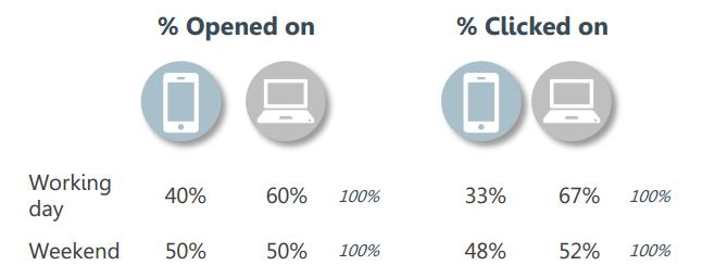Mobiel versus desktop B2B