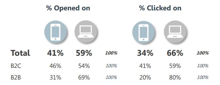 Mobiel versus desktop