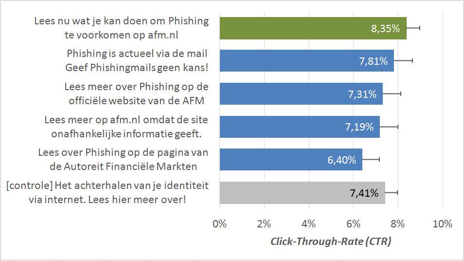 phishing-onderzoek-afm