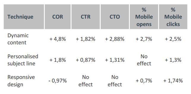 impact gebruik technieken op ratio's