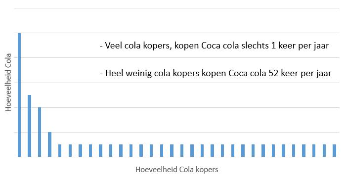 Coca Cola grafiekje