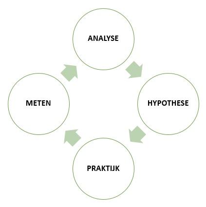 conversie-optimalisatiecyclus_423x425