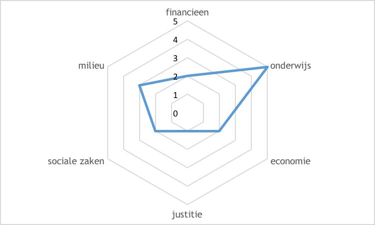 grafiek interesse segmentatie