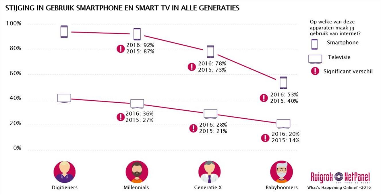 smartphone-smart-tv-gebruik