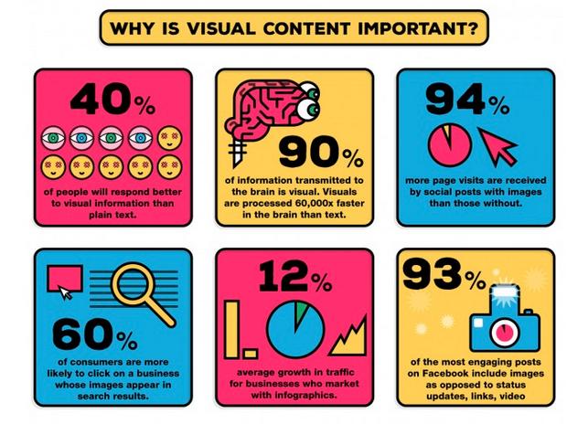 waarom-is-visuele-content-belangrijk