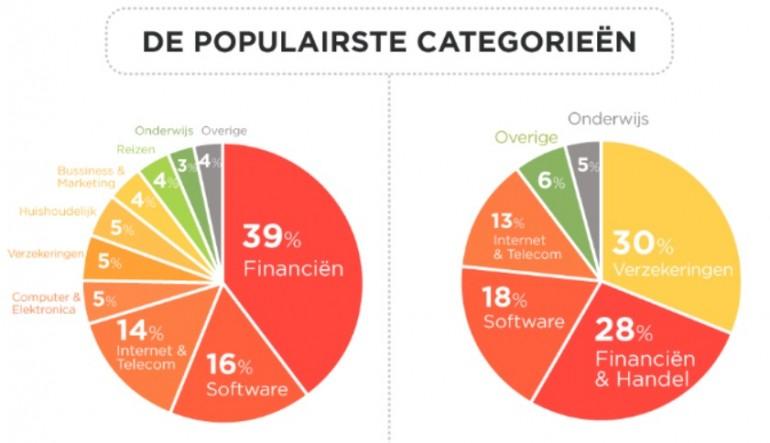 De populairste categorieën