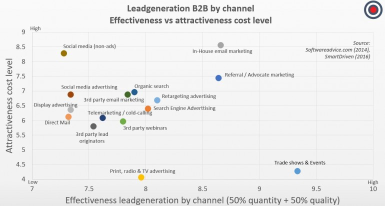 Leadchannels effectiveness vs atractiveness cost level