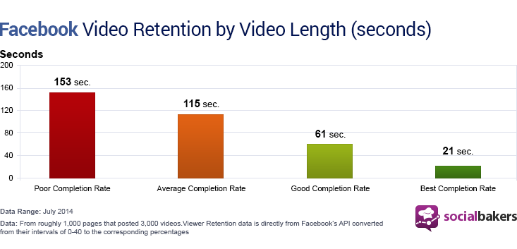 facebook-video-retention-by-video-length-seconds