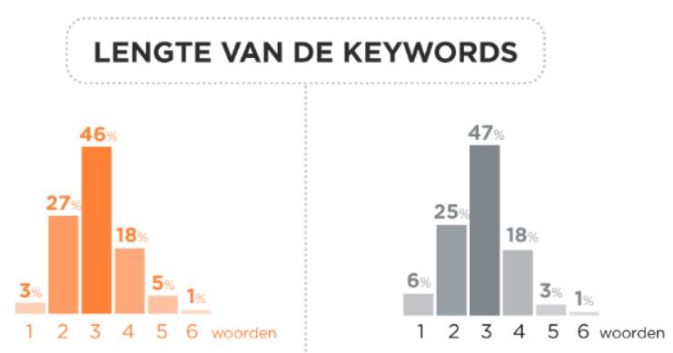 lengte van keywords