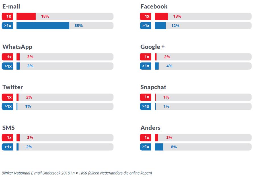 E-mailonderzoek-2016_top10-grafiek7