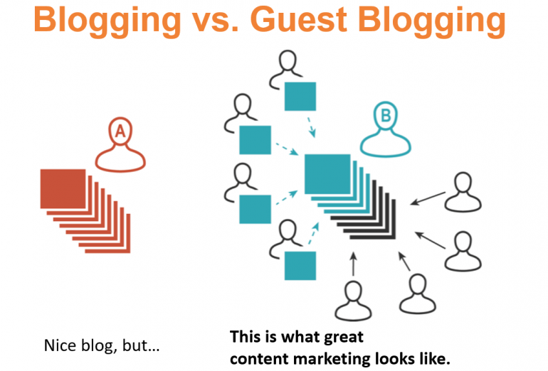 Guest Blogging en SEO