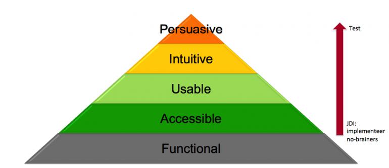 hierarchy-of-conversions
