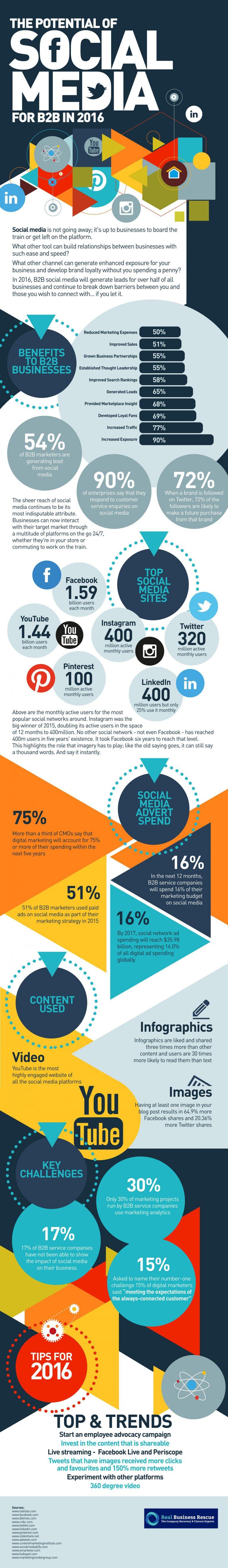 hoe effectief zijn social media voor B2B-organisaties