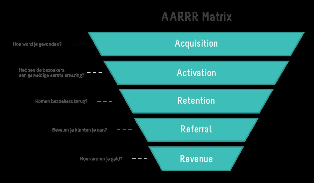 AARRR Matrix