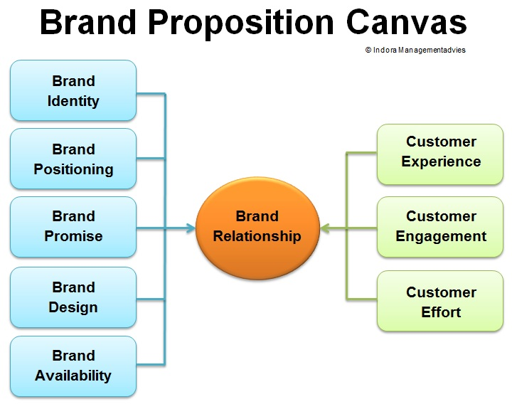 Brand Proposition Canvas