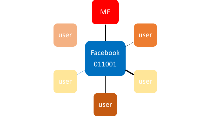 Diagram Facebook network PNG