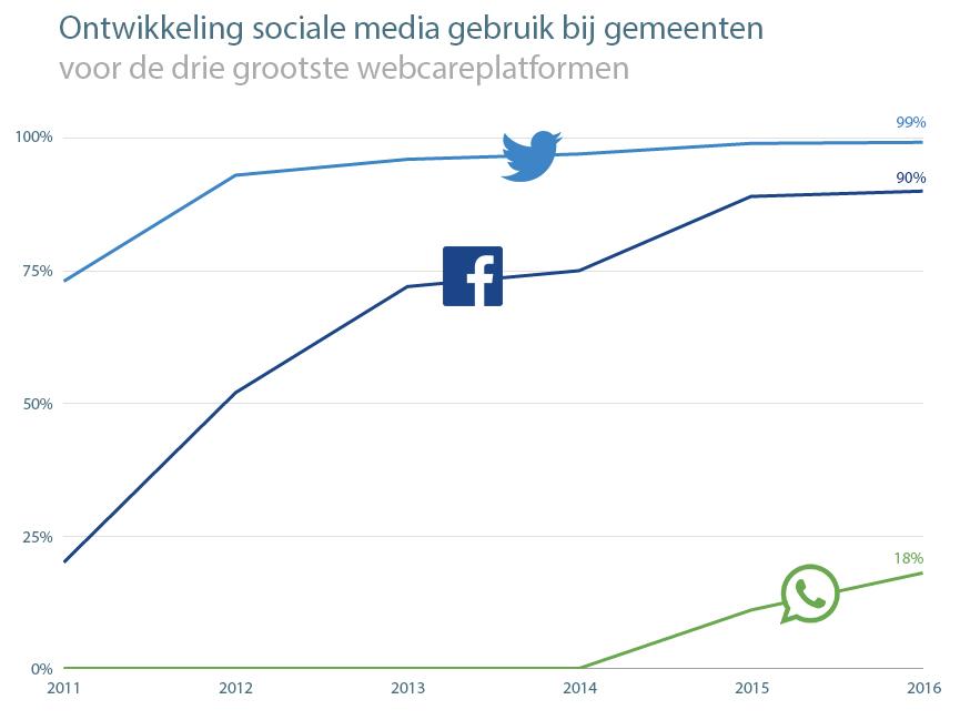 Ontwikkeling-sociale-media-gebruik-gemeenten-2016-HowAboutYou