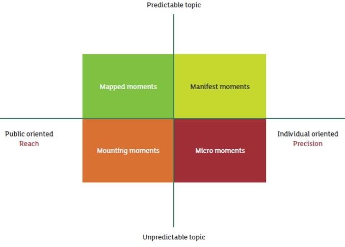Momenten model voor social inhakers