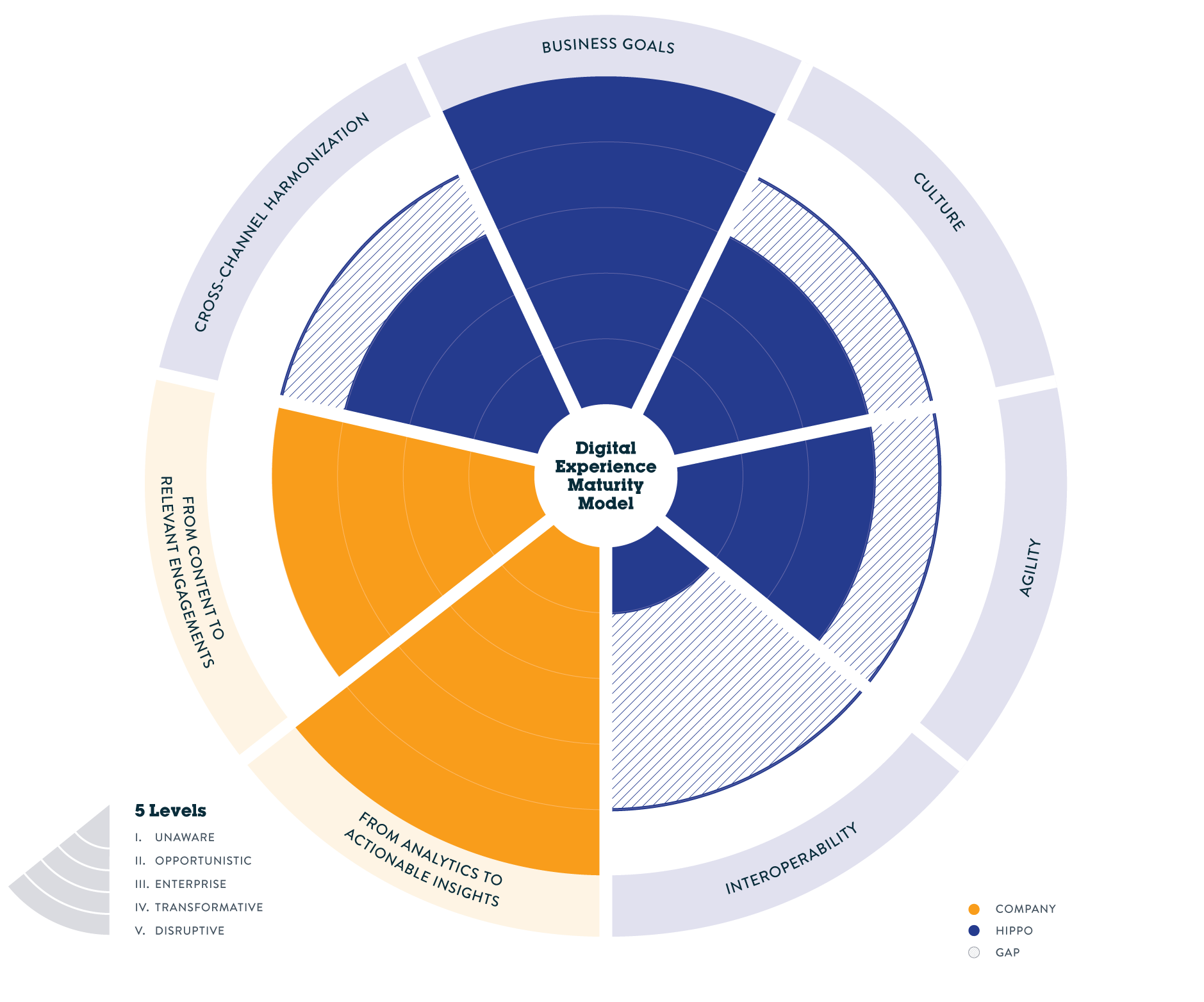 Digital Maturity Model - Client Current and Benchmark
