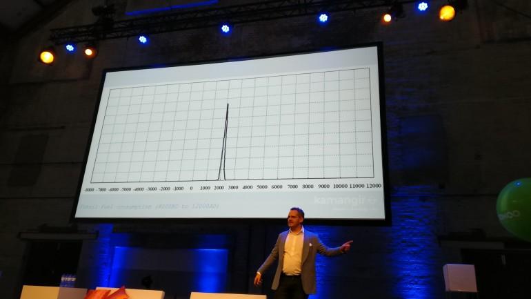 Grafiek van fossiele brandstof consumptie over de geschiedenis, waarin we zien dat tussen 1900 en 2200 een piek zit en daarvoor en daarna nul bedraagt.