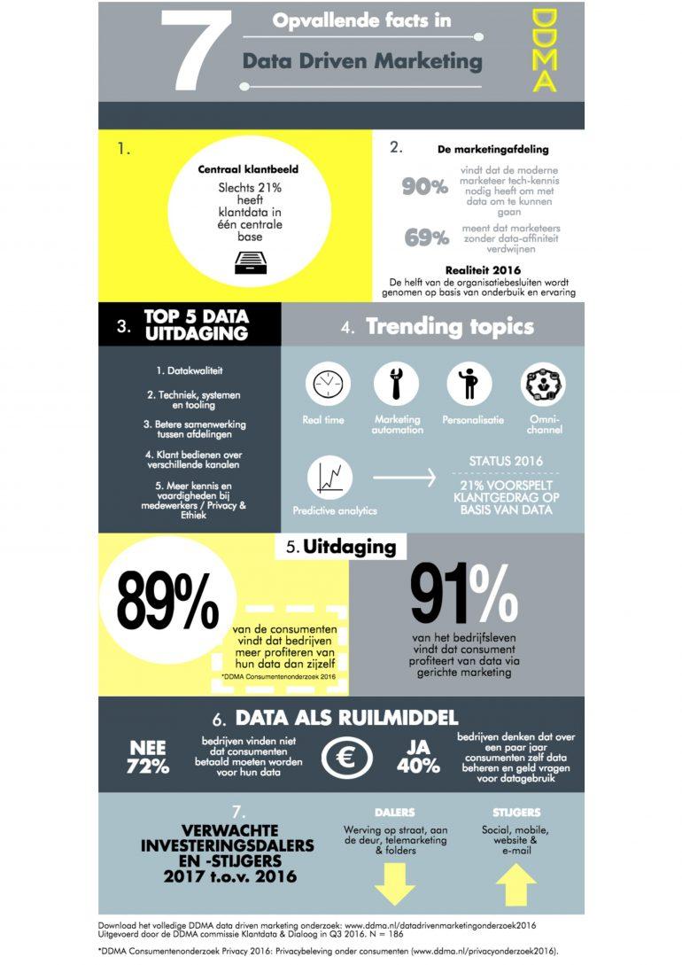 infographic_ddmadatadrivenmarketingonderzoek2016