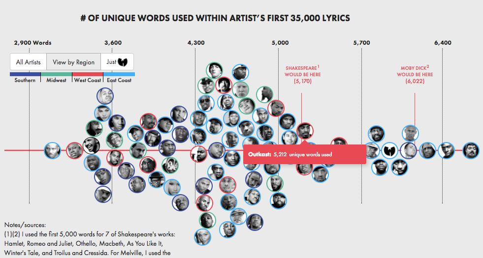 Woordenschat van rappers in beeld