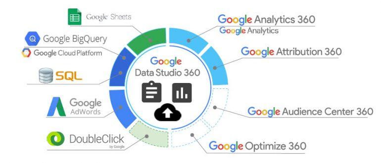 datastudio-databronnen-traffic-builders-com