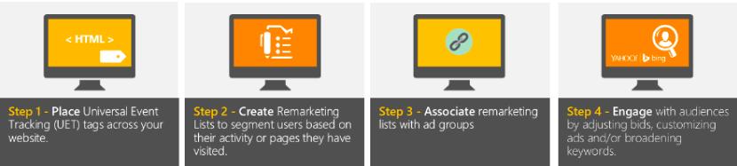 4-stappen-voor-remarketing