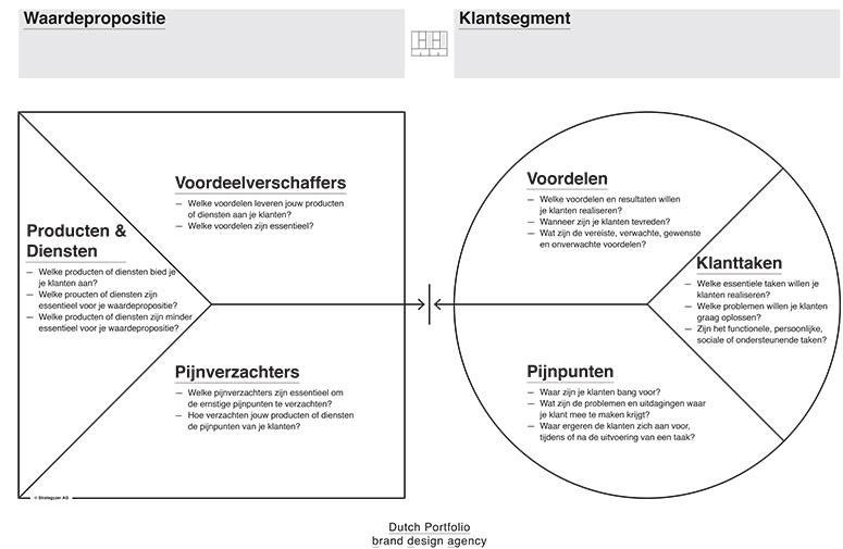dutch-portfolio-waardepropositiecanvas